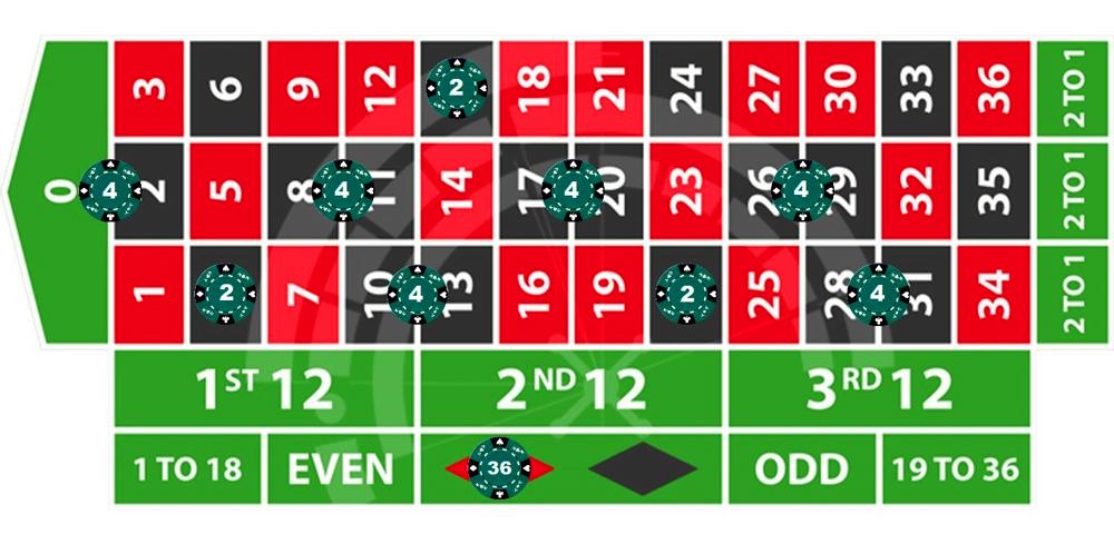 European Roulette progressive betting strategy