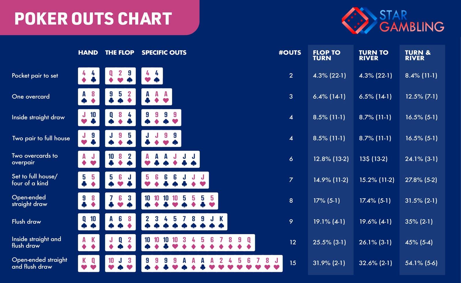 Pre Flop Hand Texas Hold Em Poker Odds
